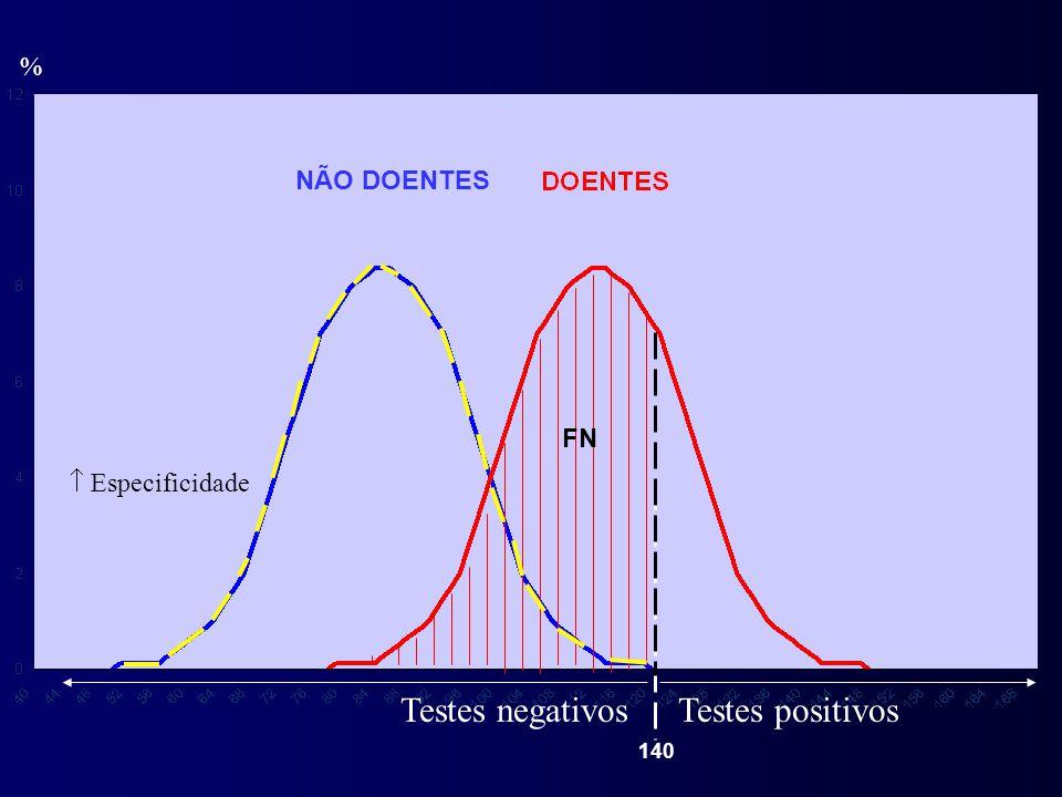 Testes negativos Testes positivos % NÃO DOENTES FN  Especificidade