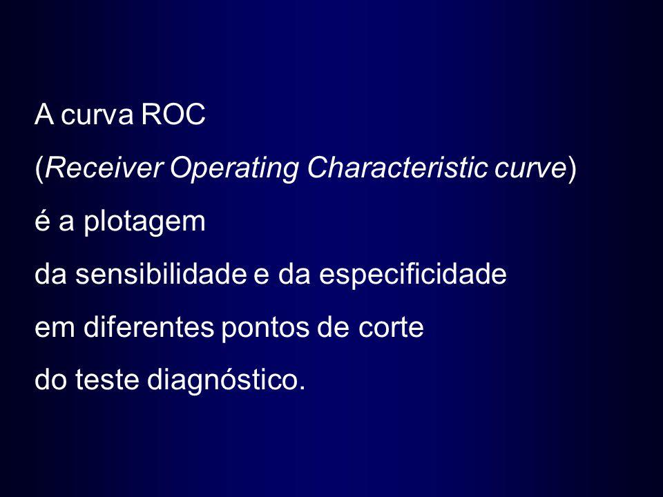 A curva ROC (Receiver Operating Characteristic curve) é a plotagem. da sensibilidade e da especificidade.