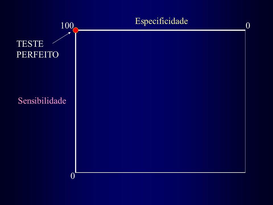 Especificidade 100 TESTE PERFEITO Sensibilidade