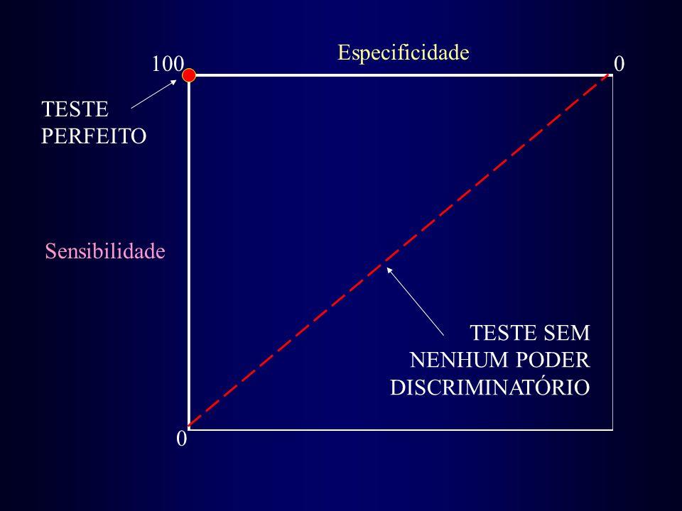 Especificidade 100 TESTE PERFEITO Sensibilidade TESTE SEM NENHUM PODER DISCRIMINATÓRIO