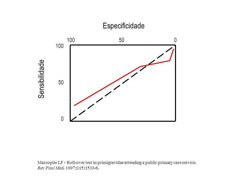 Especificidade Sensibilidade 100 50 0 100 50