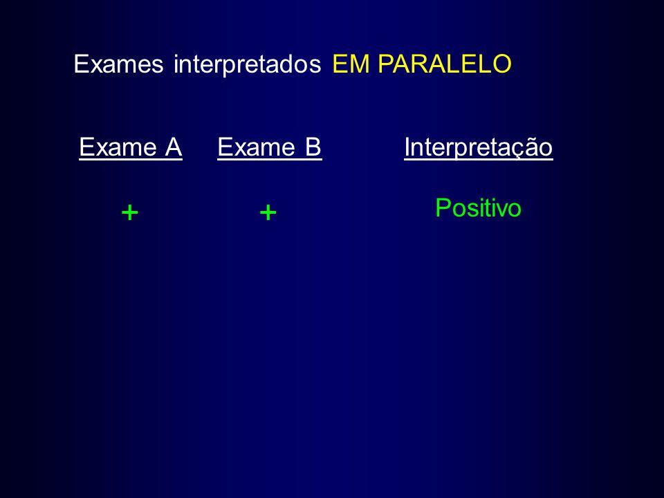 + + Exames interpretados EM PARALELO Exame A Exame B Interpretação