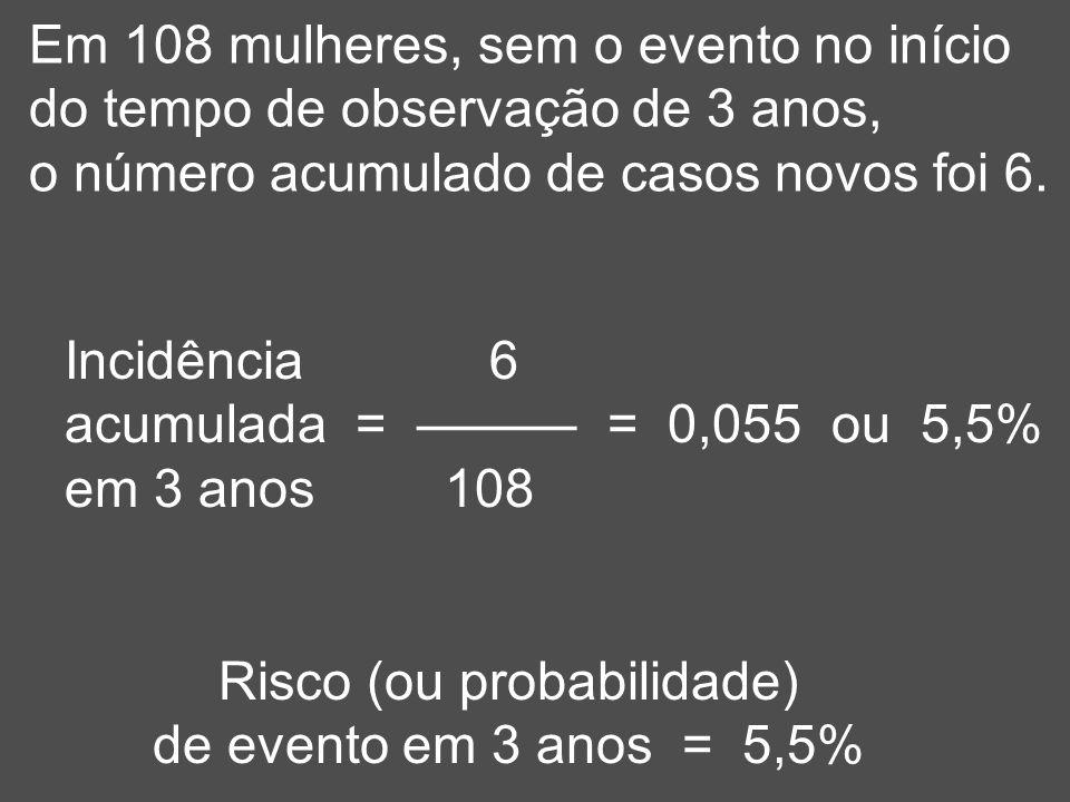 Risco (ou probabilidade)