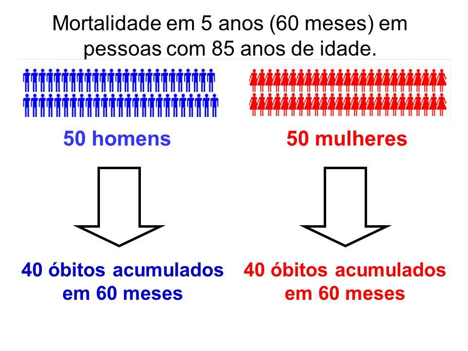 40 óbitos acumulados em 60 meses 40 óbitos acumulados em 60 meses