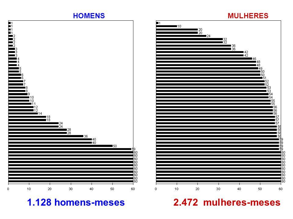 HOMENS MULHERES 1.128 meses homens-meses 2.472 meses mulheres-meses
