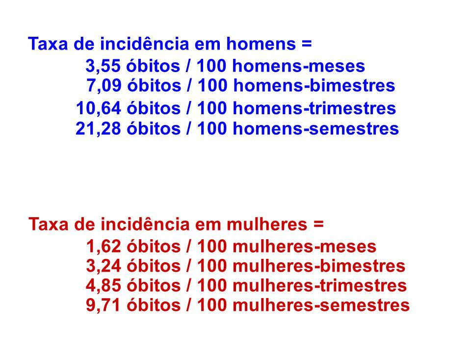 Taxa de incidência em homens =