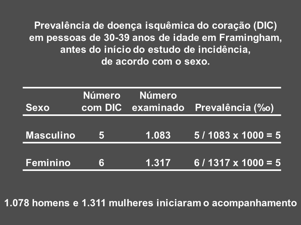 1.078 homens e 1.311 mulheres iniciaram o acompanhamento