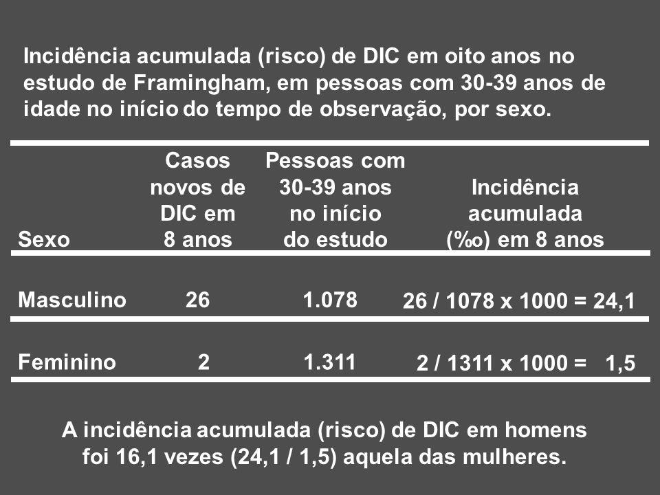 A incidência acumulada (risco) de DIC em homens