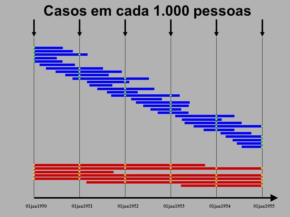 Casos em cada 1.000 pessoas            