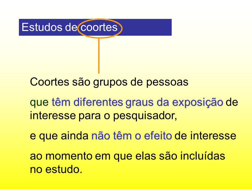 Estudos de coortes Coortes são grupos de pessoas. que têm diferentes graus da exposição de interesse para o pesquisador,
