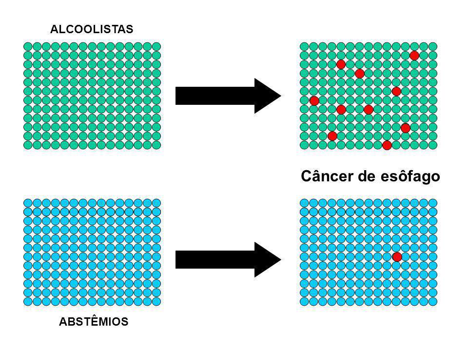 ALCOOLISTAS Câncer de esôfago ABSTÊMIOS