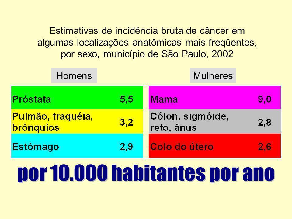 Estimativas de incidência bruta de câncer em algumas localizações anatômicas mais freqüentes, por sexo, município de São Paulo, 2002
