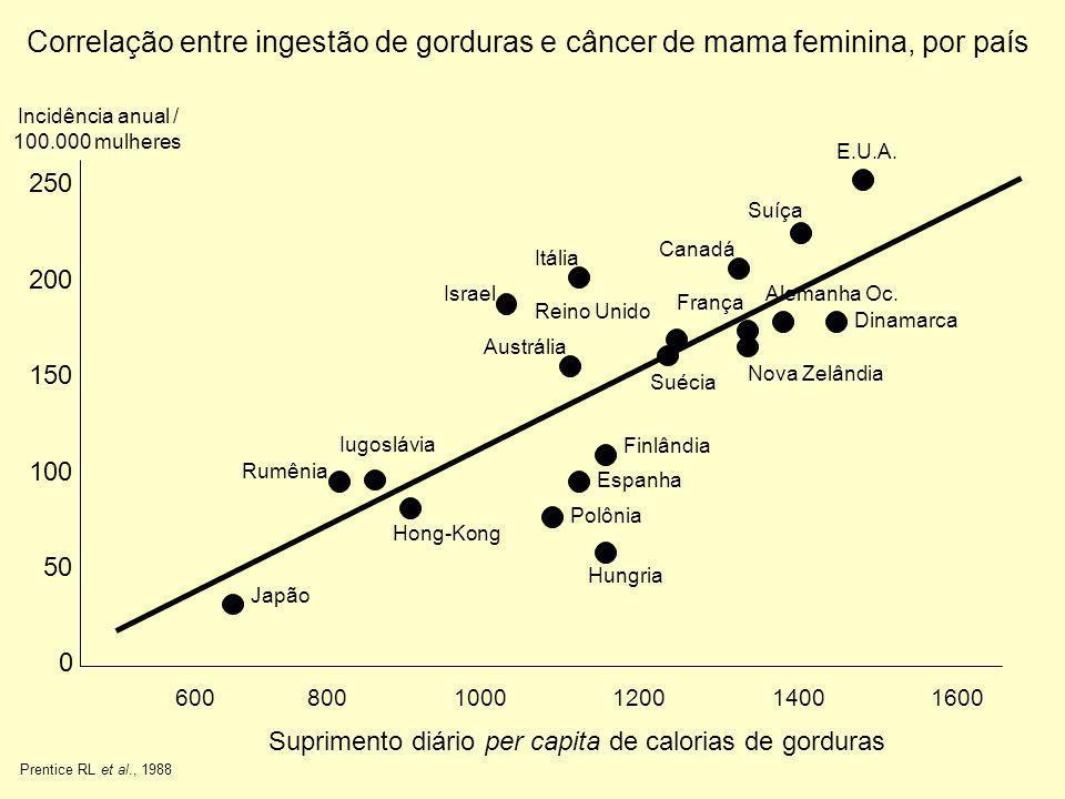 Correlação entre ingestão de gorduras e câncer de mama feminina, por país