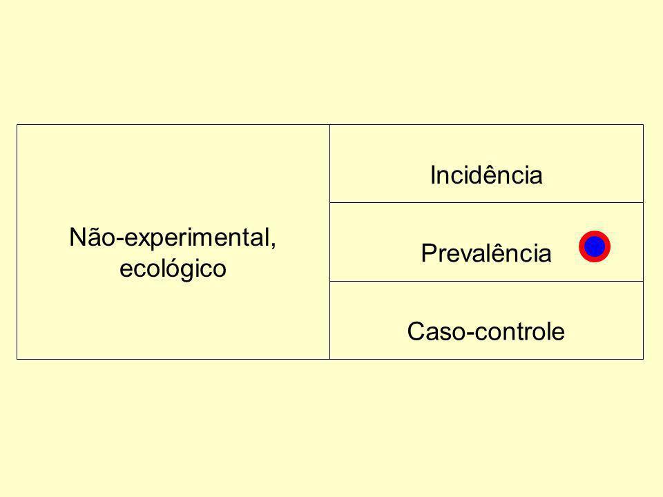 Não-experimental, ecológico