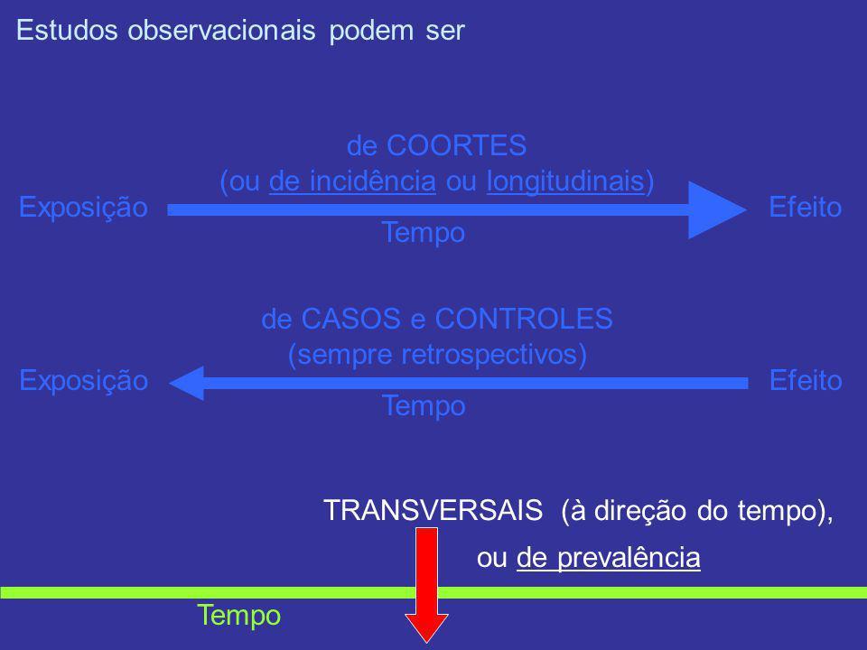 Estudos observacionais podem ser