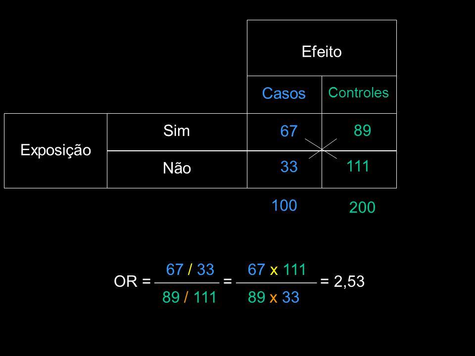 Efeito Casos Exposição Sim 89 67 Não 111 33 100 200 67 / 33 67 x 111