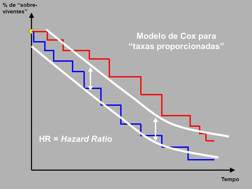 Modelo de Cox para taxas proporcionadas