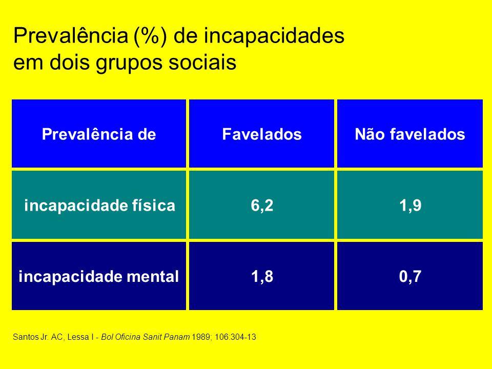 Prevalência (%) de incapacidades em dois grupos sociais