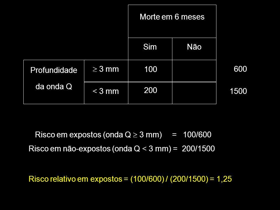 Morte em 6 meses Sim. Não. Profundidade. da onda Q.  3 mm. 600. 100. < 3 mm. 1500. 200. Risco em expostos (onda Q  3 mm) = 100/600.