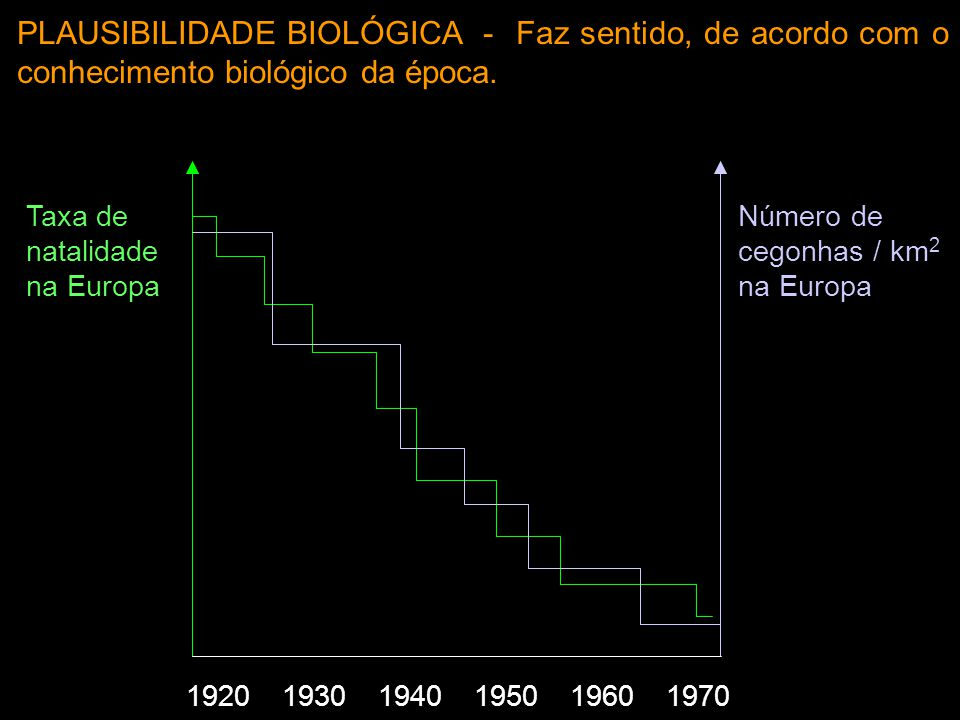 PLAUSIBILIDADE BIOLÓGICA - Faz sentido, de acordo com o conhecimento biológico da época.