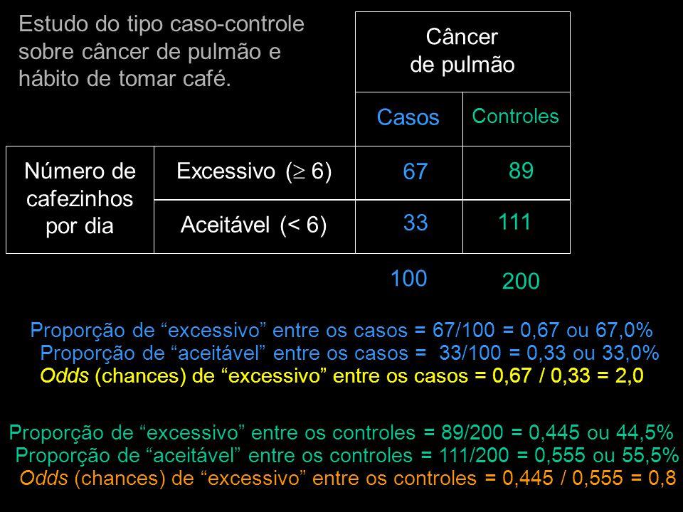 Estudo do tipo caso-controle sobre câncer de pulmão e hábito de tomar café.