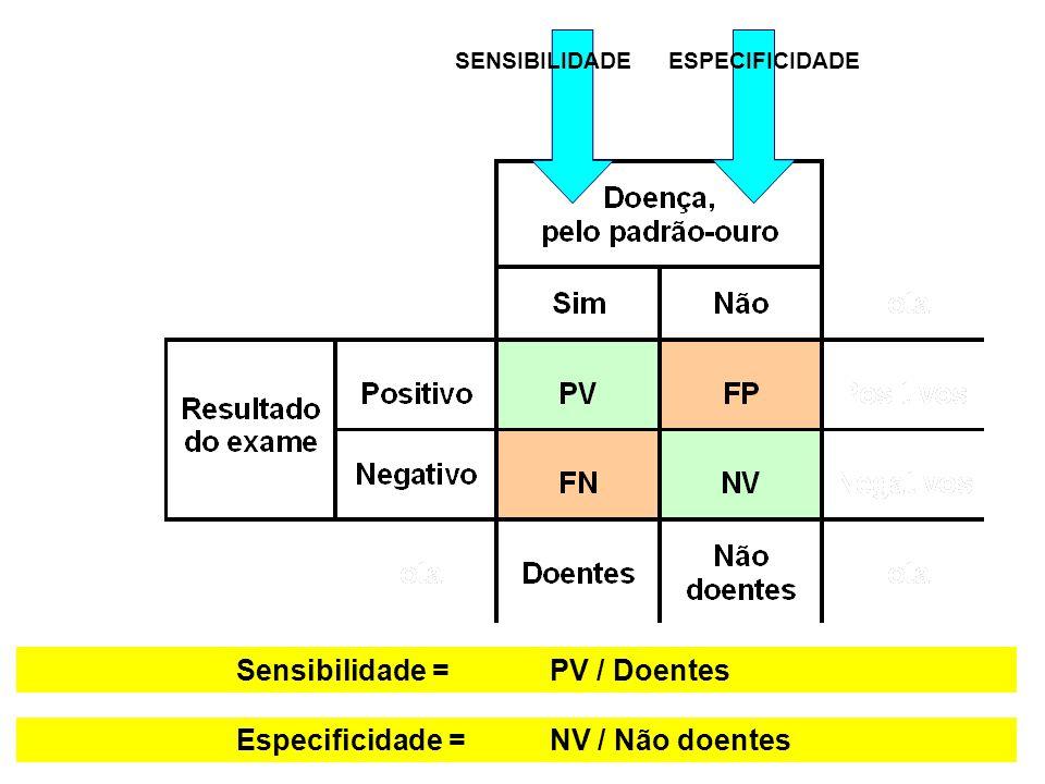 Sensibilidade = PV / Doentes