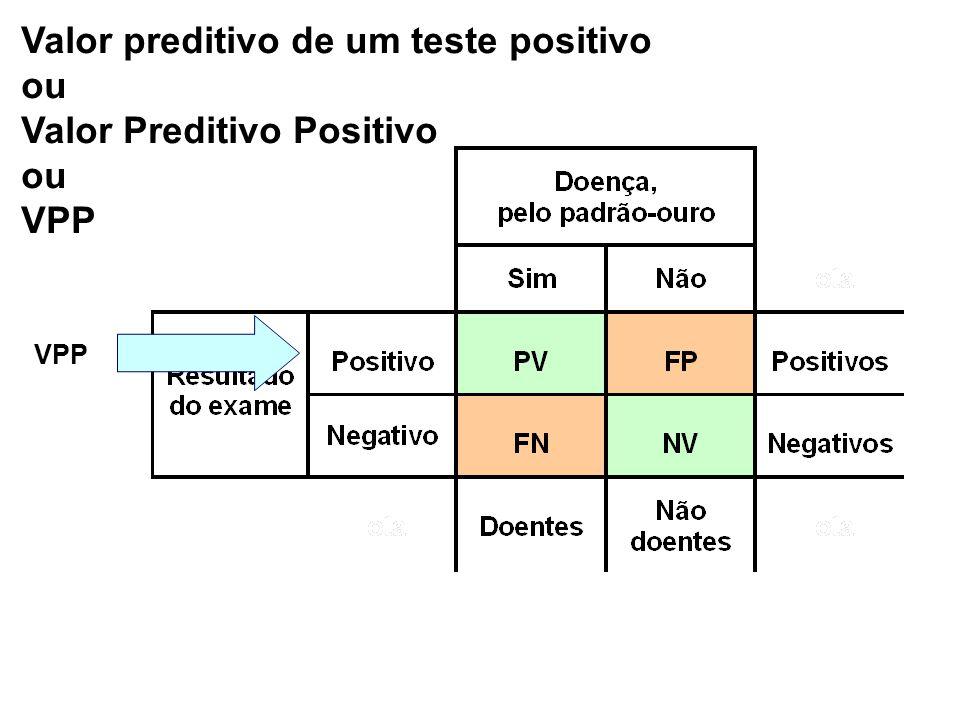 Valor preditivo de um teste positivo ou Valor Preditivo Positivo VPP