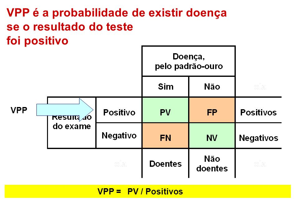 VPP é a probabilidade de existir doença se o resultado do teste
