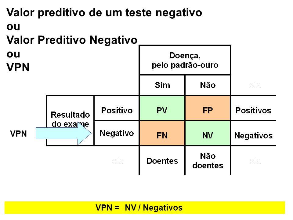 Valor preditivo de um teste negativo ou Valor Preditivo Negativo VPN