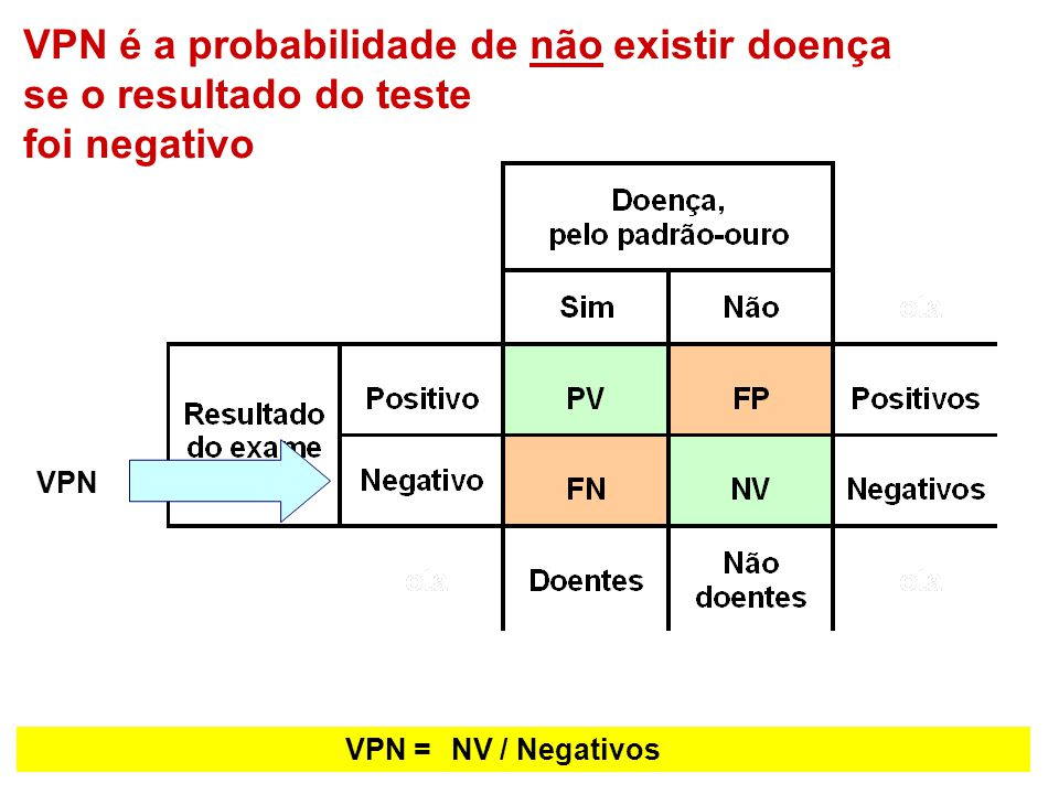 VPN é a probabilidade de não existir doença se o resultado do teste