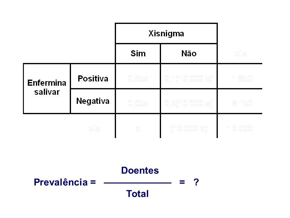 Doentes Prevalência = ——————— = Total