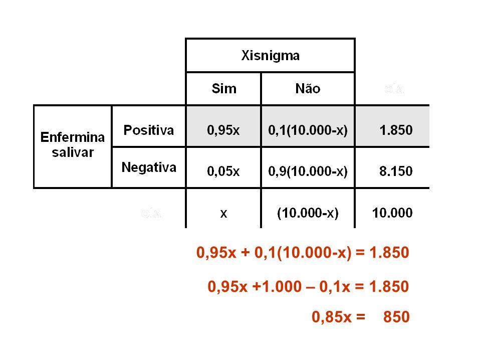 0,95x + 0,1(10.000-x) = 1.850 0,95x +1.000 – 0,1x = 1.850 0,85x = 850