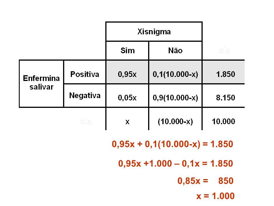 0,95x + 0,1(10.000-x) = 1.850 0,95x +1.000 – 0,1x = 1.850 0,85x = 850 x = 1.000