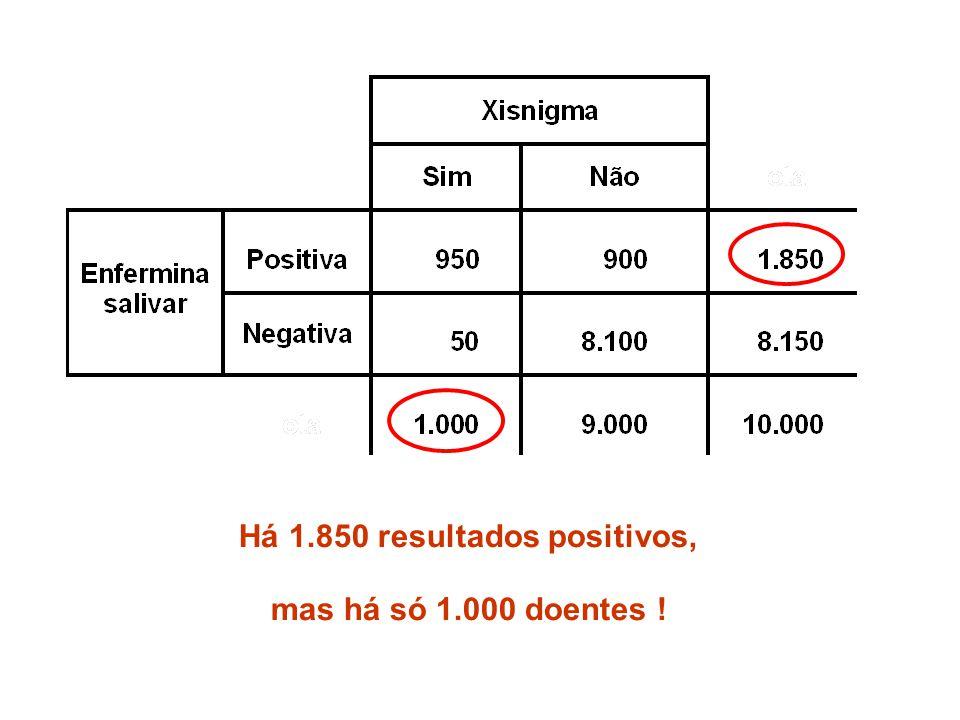 Há 1.850 resultados positivos,