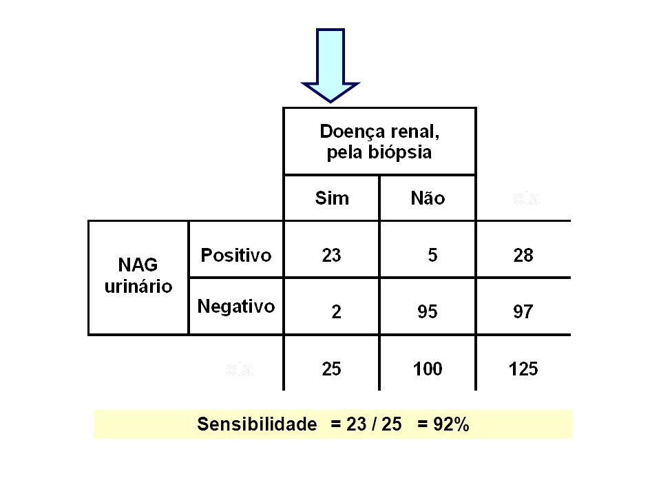 Sensibilidade = 23 / 25 = 92%