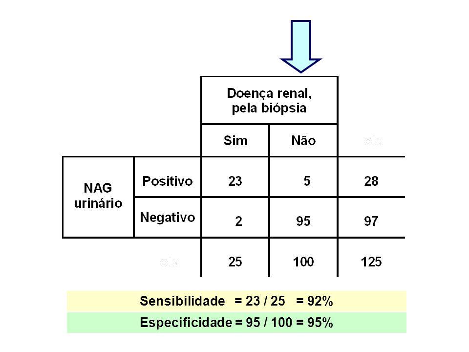 Sensibilidade = 23 / 25 = 92% Especificidade = 95 / 100 = 95%