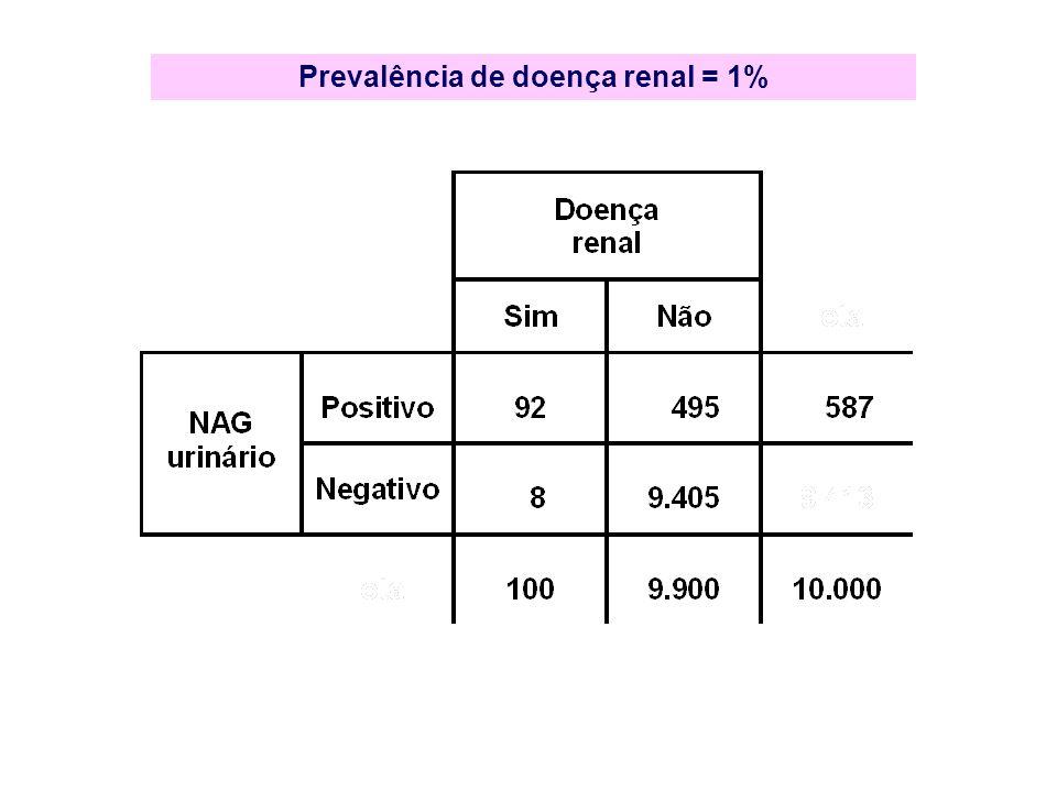 Prevalência de doença renal = 1%