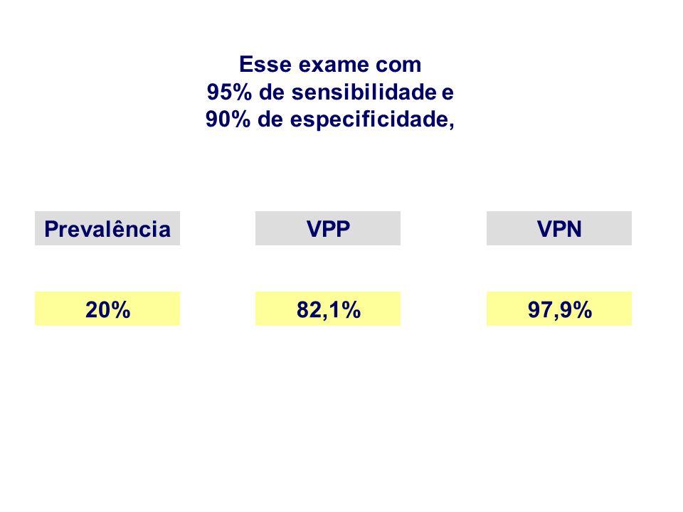 Esse exame com 95% de sensibilidade e 90% de especificidade, Prevalência VPP VPN 20% 82,1% 97,9%