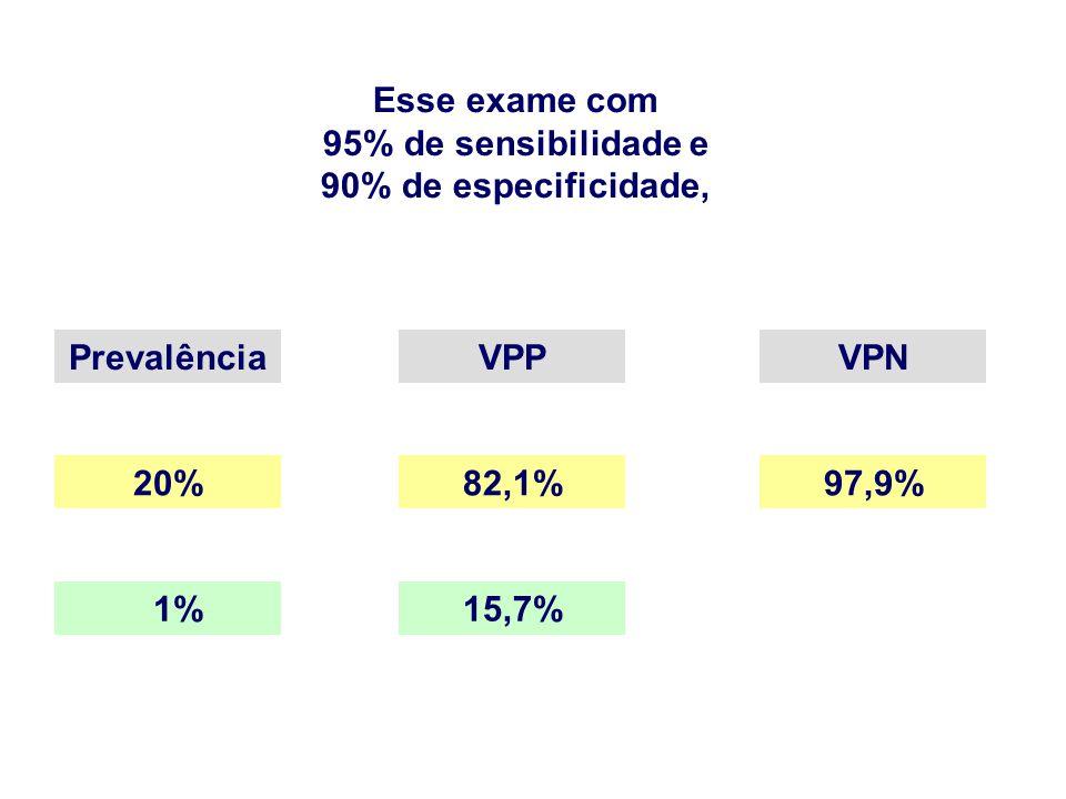 Esse exame com 95% de sensibilidade e. 90% de especificidade, Prevalência. VPP. VPN. 20% 82,1%
