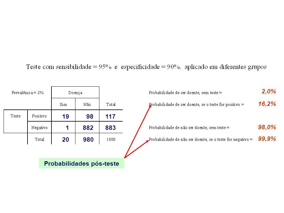 Probabilidades pós-teste