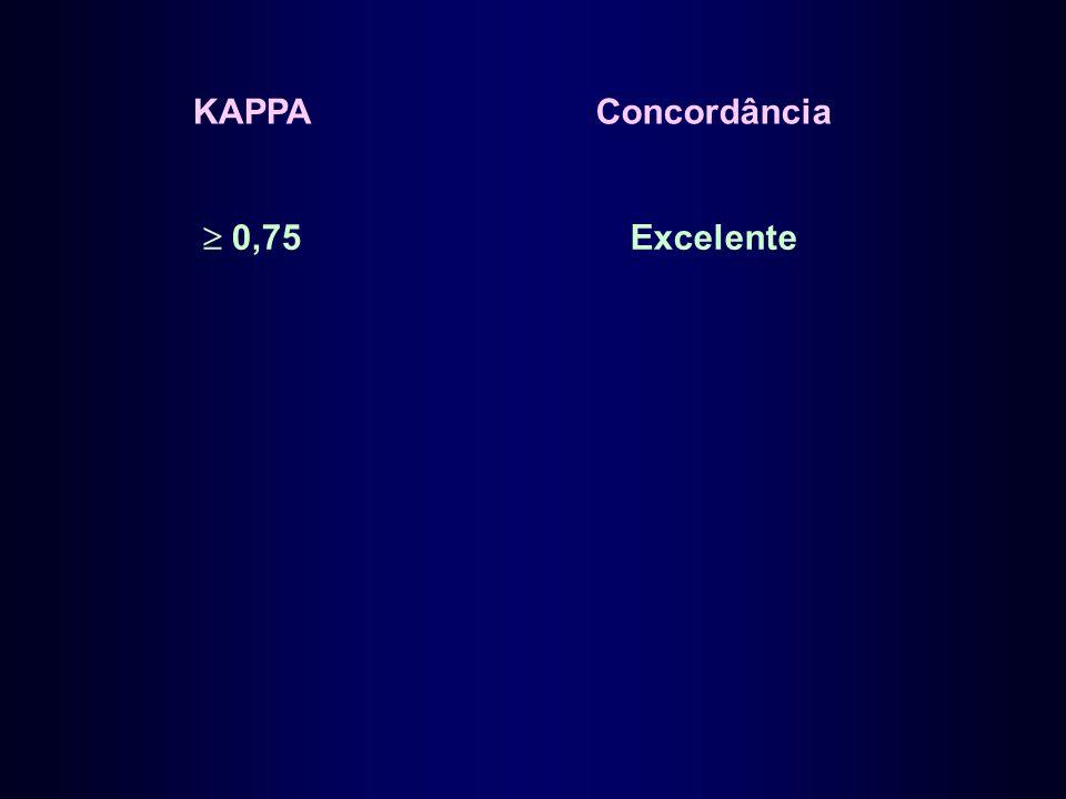 KAPPA Concordância  0,75 Excelente