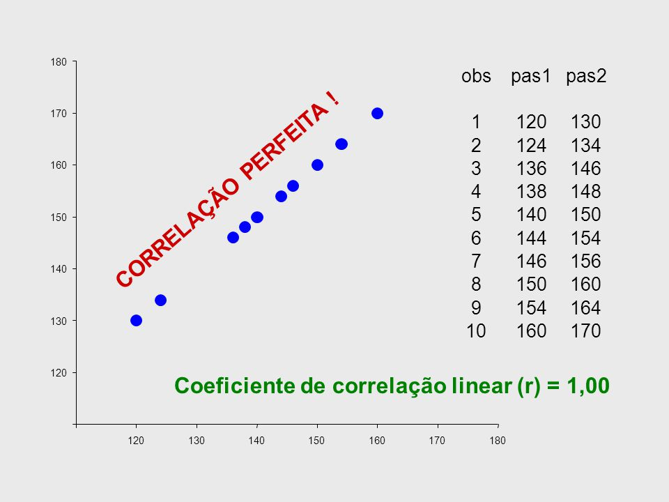 Coeficiente de correlação linear (r) = 1,00
