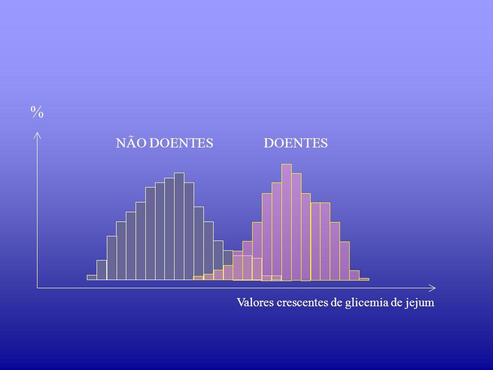 Valores crescentes de glicemia de jejum