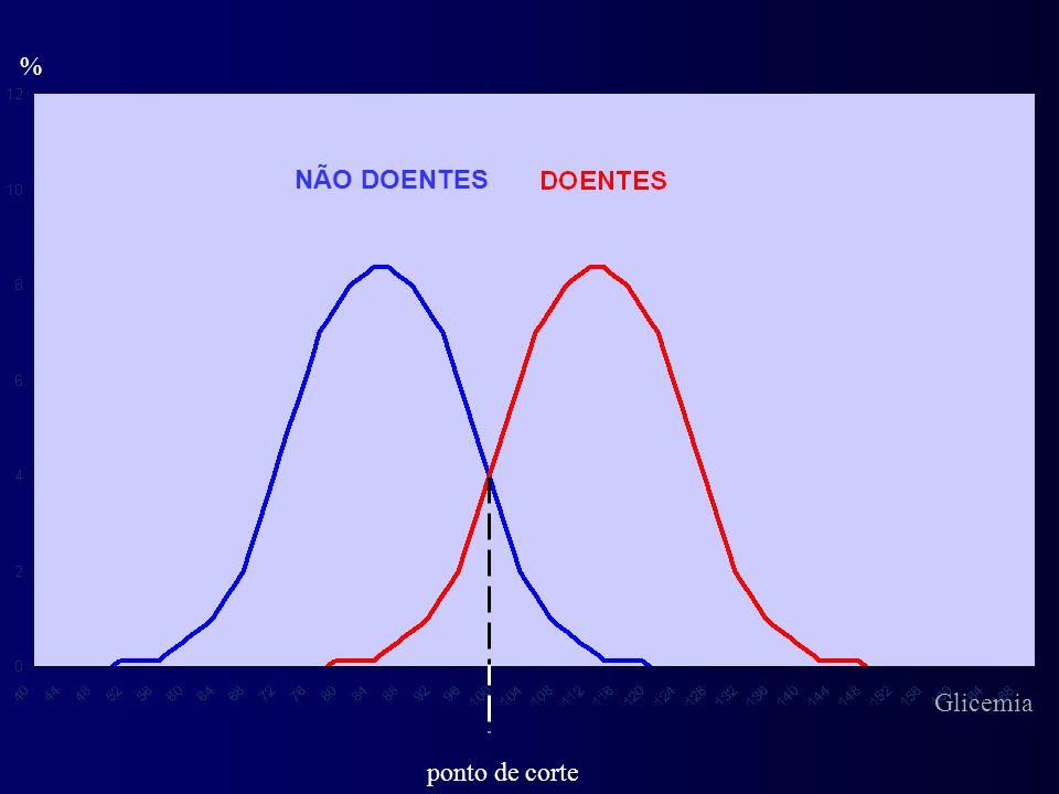 % NÃO DOENTES Glicemia ponto de corte