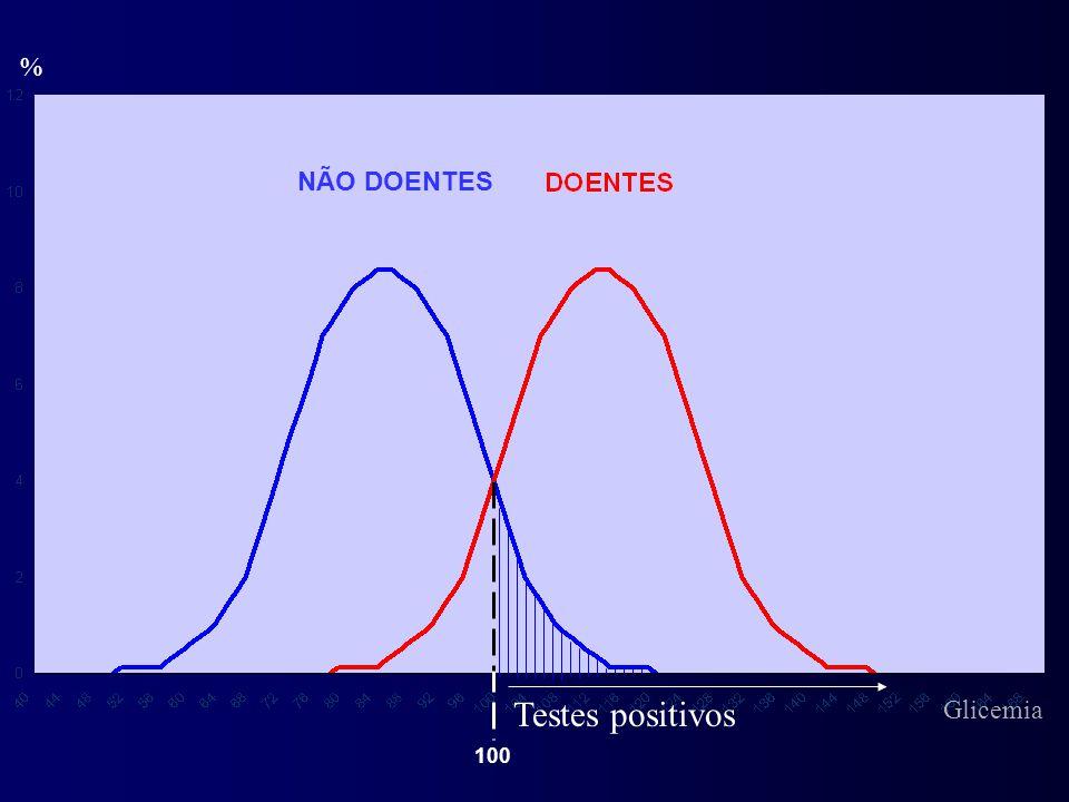 % NÃO DOENTES Testes positivos Glicemia 100