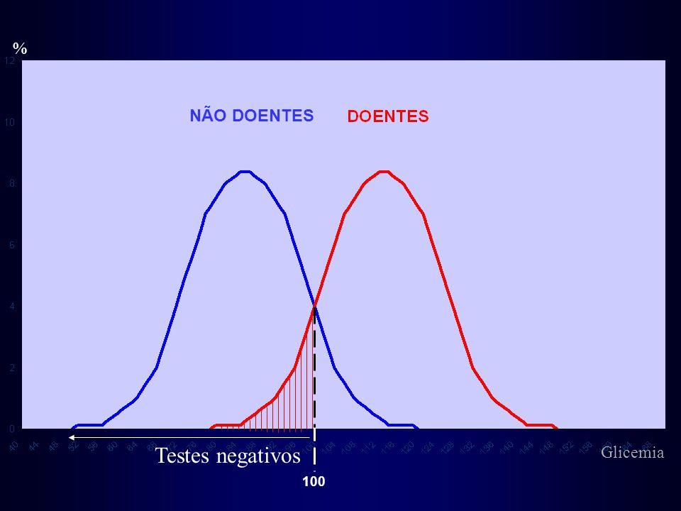 % NÃO DOENTES Testes negativos Glicemia 100