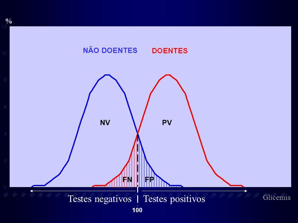 Testes negativos Testes positivos % NÃO DOENTES NV PV FN FP Glicemia