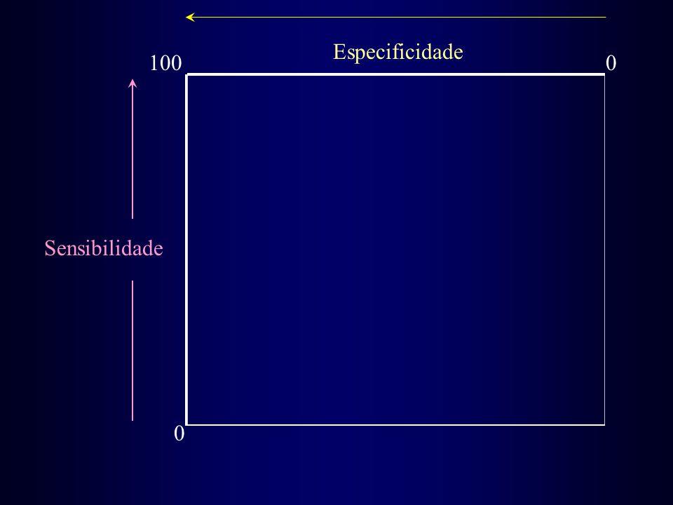 Especificidade 100 Sensibilidade