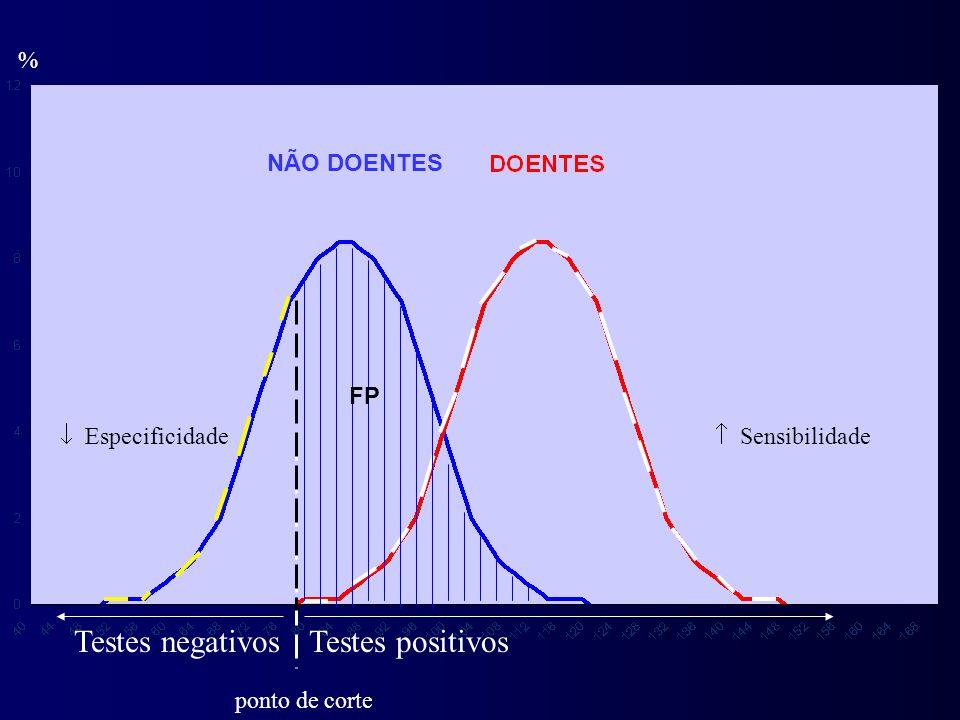 Testes negativos Testes positivos % NÃO DOENTES FP  Especificidade
