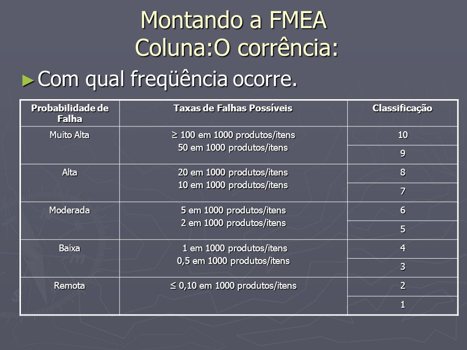 Montando a FMEA Coluna:O corrência: